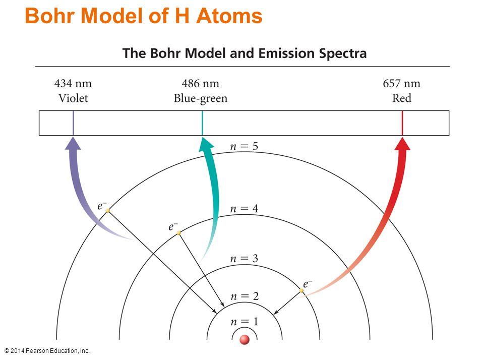 Bohr Model of H Atoms © 2014 Pearson Education, Inc.