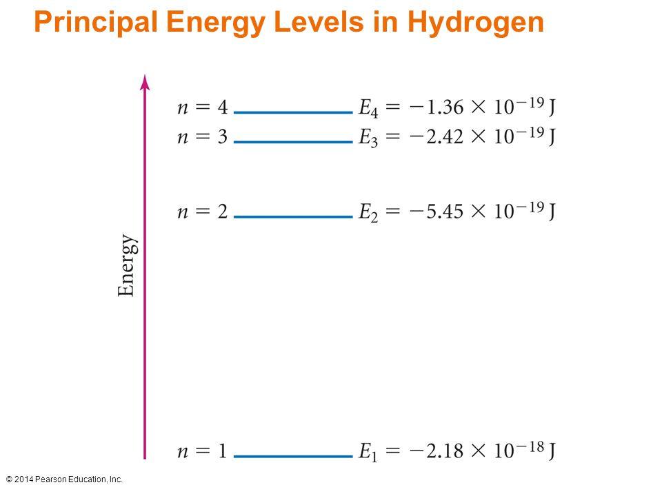 Principal Energy Levels in Hydrogen © 2014 Pearson Education, Inc.