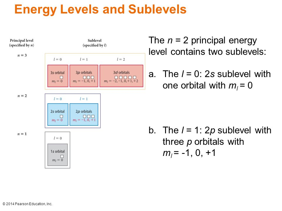 Energy Levels and Sublevels The n = 2 principal energy level contains two sublevels: a.The l = 0: 2s sublevel with one orbital with m l = 0 b.The l = 1: 2p sublevel with three p orbitals with m l = -1, 0, +1 © 2014 Pearson Education, Inc.
