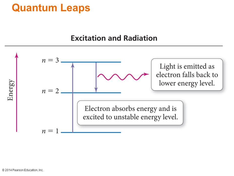 Quantum Leaps © 2014 Pearson Education, Inc.