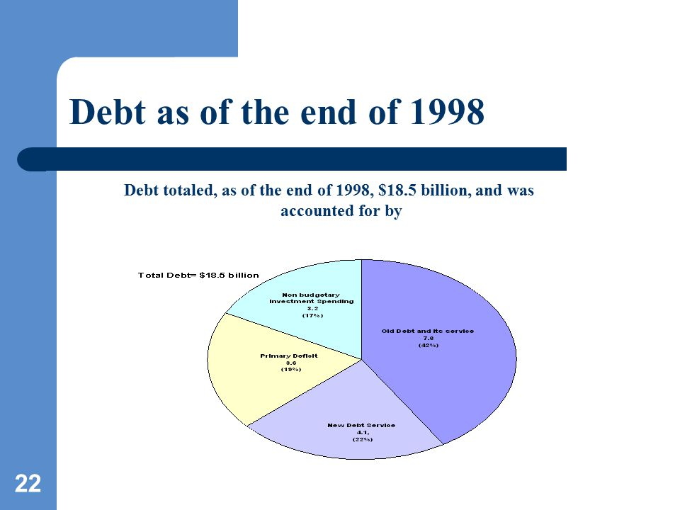 22 Debt as of the end of 1998 Debt totaled, as of the end of 1998, $18.5 billion, and was accounted for by