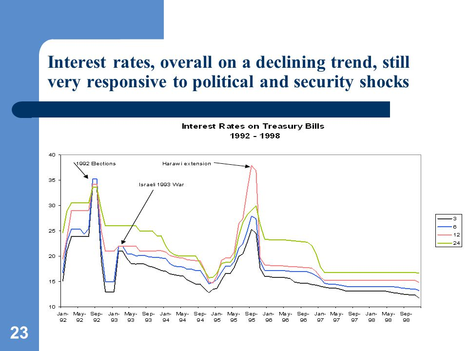 23 Interest rates, overall on a declining trend, still very responsive to political and security shocks