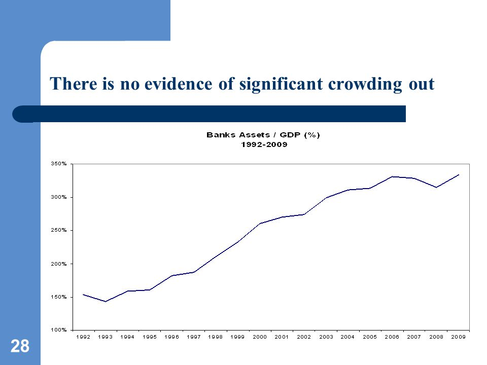 28 There is no evidence of significant crowding out