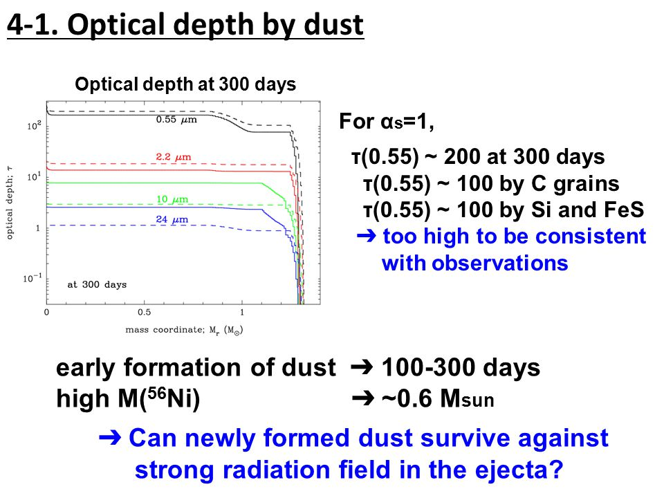 4-1. Optical depth by dust Optical depth at 300 days For α s =1, τ(0.55) ~ 200 at 300 days τ(0.55) ~ 100 by C grains τ(0.55) ~ 100 by Si and FeS ➔ too