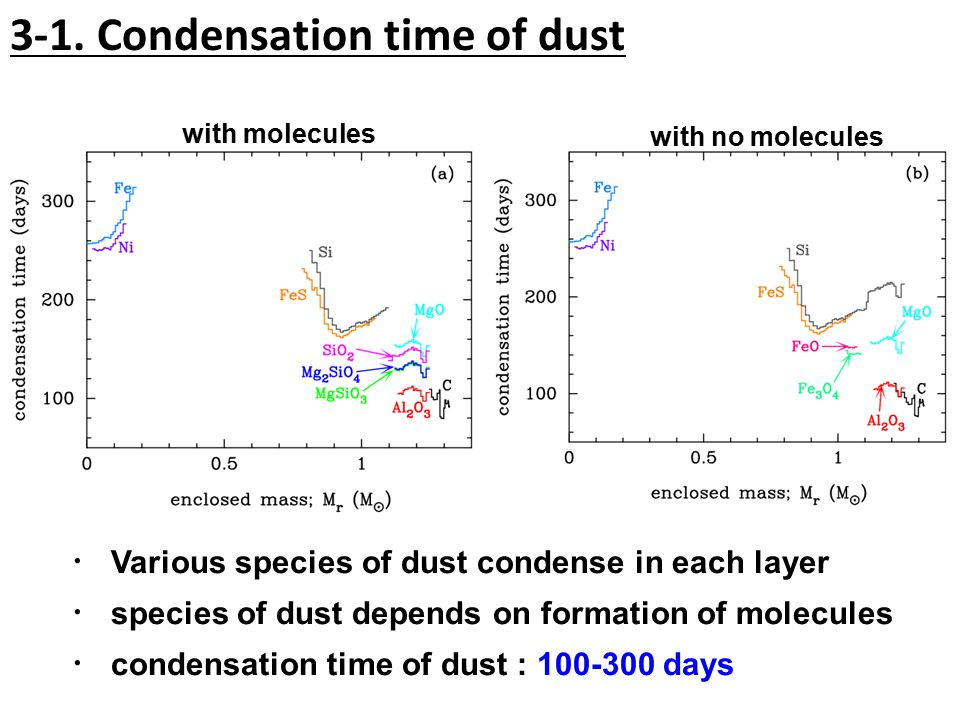 ・ Various species of dust condense in each layer ・ species of dust depends on formation of molecules ・ condensation time of dust : 100-300 days 3-1.