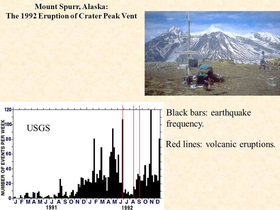 Earthquakes: generated as the magma moves up the feeder conduit to the vent. When viscous magma becomes stuck in the conduit strain energy builds as m