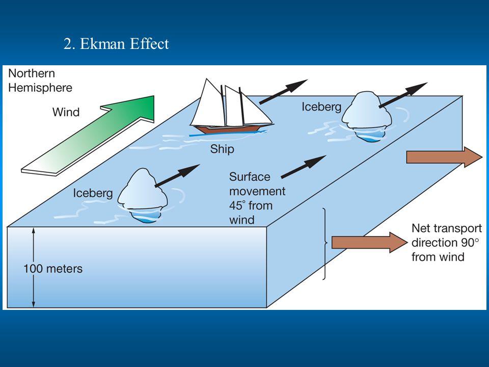 2. Ekman Effect