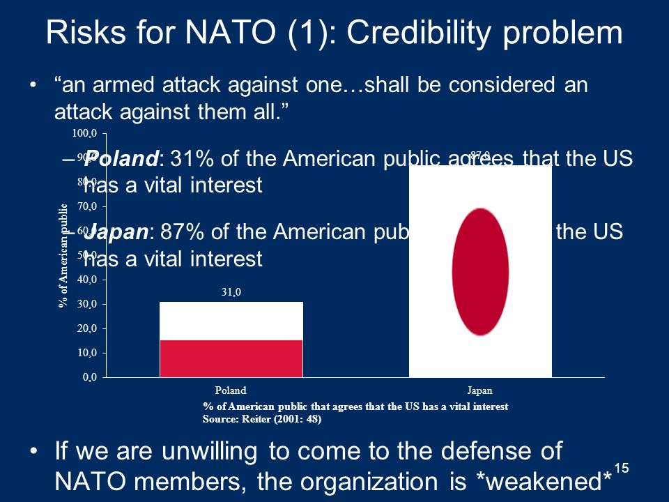 Risks for NATO from enlargement 1.Credibility problem 2.Alienating Russia 14