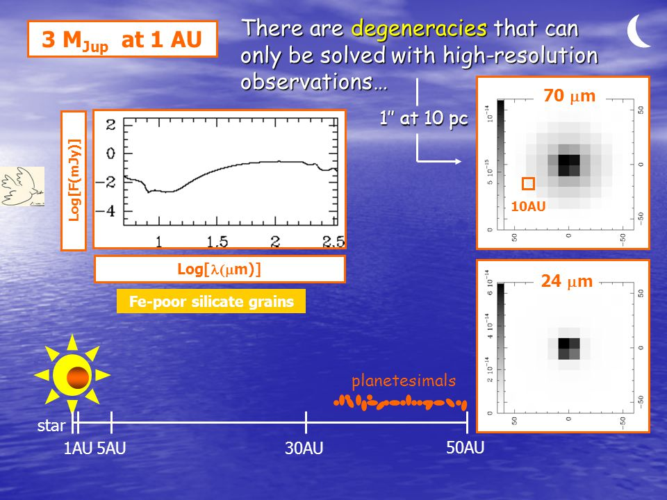 Log[F(mJy)] 3 M Jup at 1 AU star 1AU5AU30AU Log[  m)] 50AU planetesimals Fe-poor silicate grains 70  m 24  m 10AU 1'' at 10 pc There are degeneracies that can only be solved with high-resolution observations…