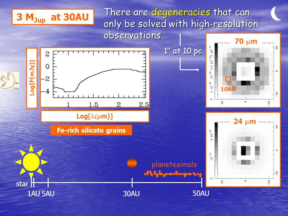 Log[F(mJy)] 3 M Jup at 30AU star 1AU5AU30AU Log[  m)] 50AU planetesimals Fe-rich silicate grains There are degeneracies that can only be solved with high-resolution observations… 10AU 70  m 24  m 1'' at 10 pc