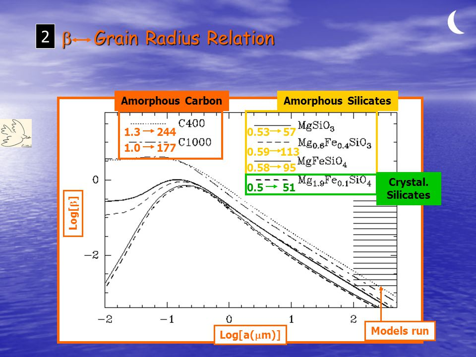  Grain Radius Relation 2 Log[  ] Log[a(  m)] Models run Amorphous Silicates Crystal.