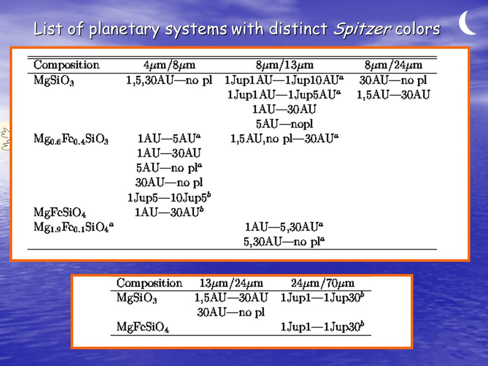 List of planetary systems with distinct Spitzer colors