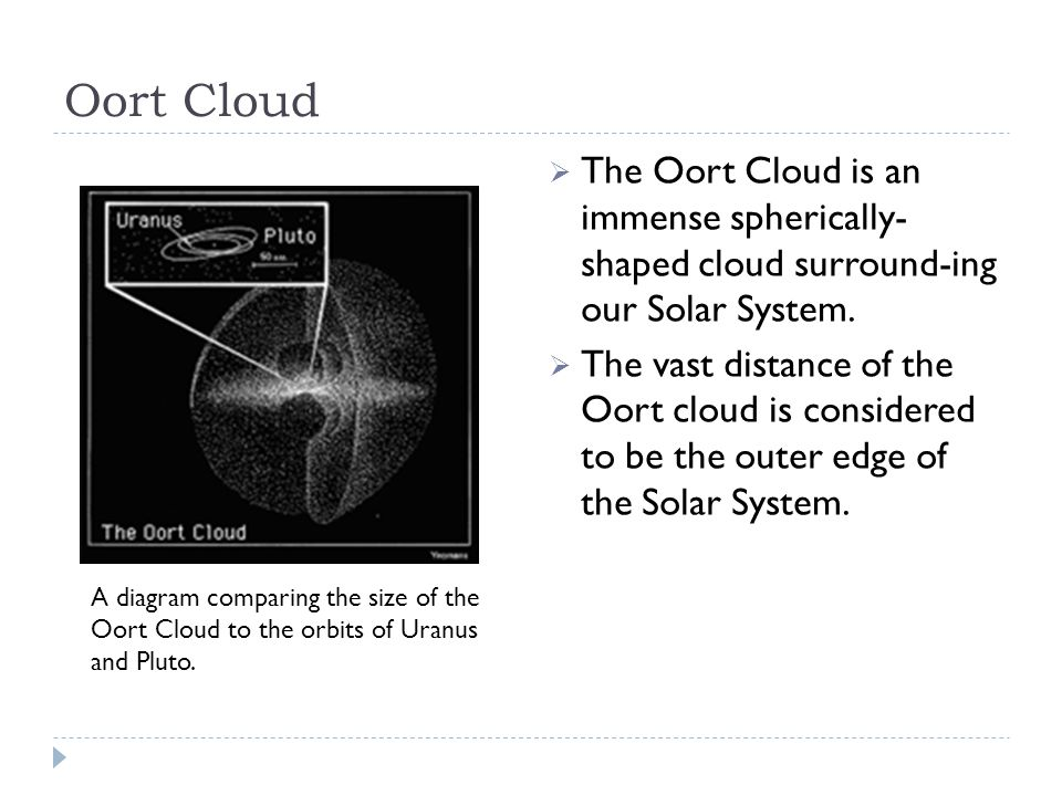 Oort Cloud  The Oort Cloud is an immense spherically- shaped cloud surround-ing our Solar System.