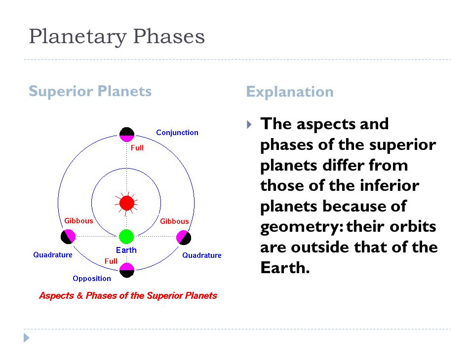 Planetary Phases Superior Planets Explanation  The aspects and phases of the superior planets differ from those of the inferior planets because of geometry: their orbits are outside that of the Earth.