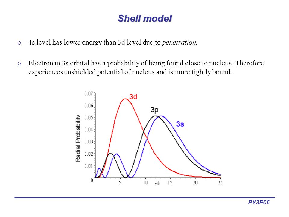 PY3P05 Shell model o4s level has lower energy than 3d level due to penetration.