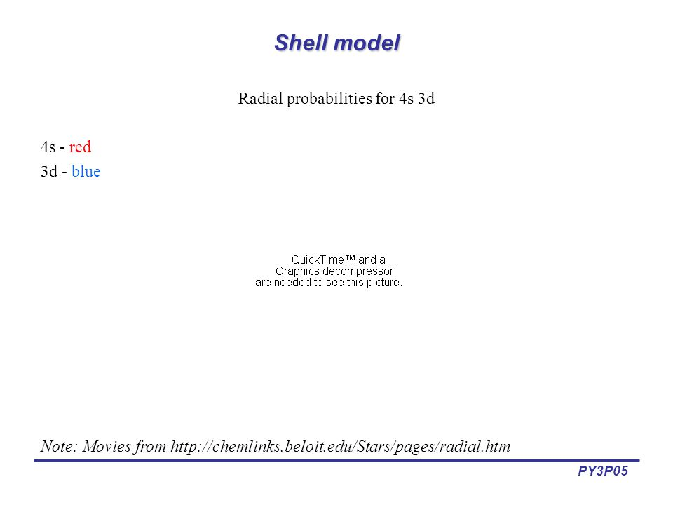 PY3P05 Shell model Radial probabilities for 4s 3d 4s - red 3d - blue Note: Movies from http://chemlinks.beloit.edu/Stars/pages/radial.htm