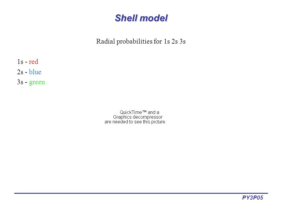 PY3P05 Shell model Radial probabilities for 1s 2s 3s 1s - red 2s - blue 3s - green