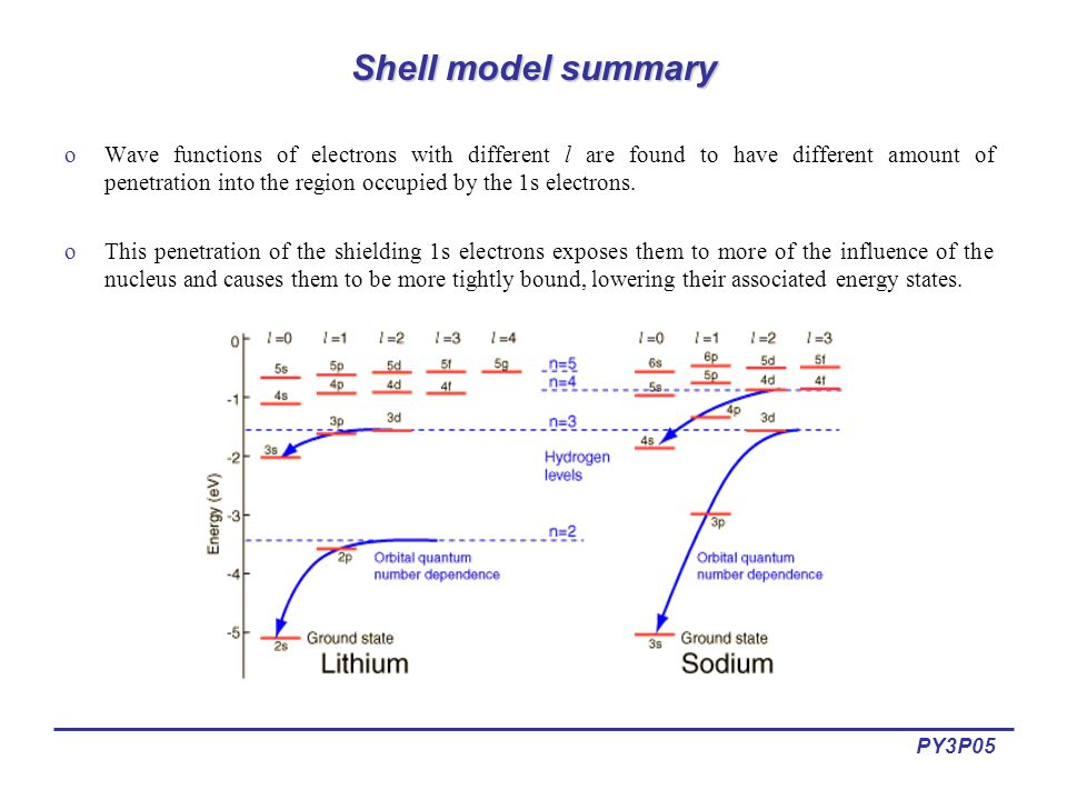 PY3P05 Shell model summary oWave functions of electrons with different l are found to have different amount of penetration into the region occupied by the 1s electrons.