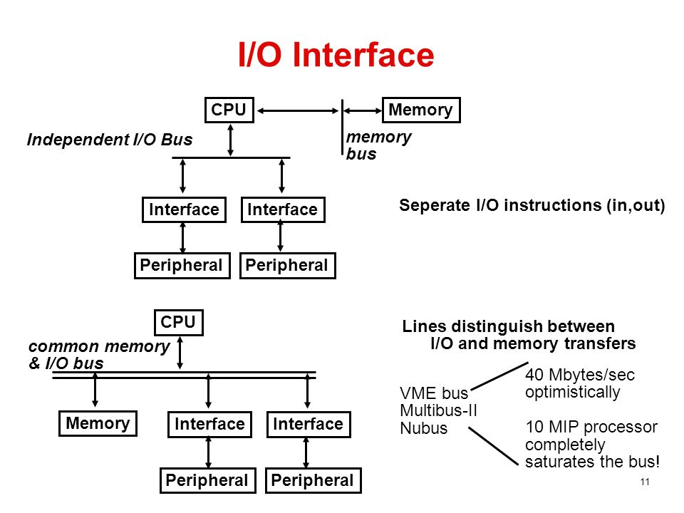 11 I/O Interface Independent I/O Bus CPU Interface Peripheral Memory memory bus Seperate I/O instructions (in,out) CPU Interface Peripheral Memory Lines distinguish between I/O and memory transfers common memory & I/O bus VME bus Multibus-II Nubus 40 Mbytes/sec optimistically 10 MIP processor completely saturates the bus!