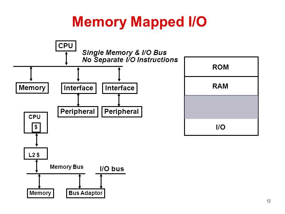 12 Memory Mapped I/O Single Memory & I/O Bus No Separate I/O Instructions CPU Interface Peripheral Memory ROM RAM I/O $ CPU L2 $ Memory Bus MemoryBus Adaptor I/O bus