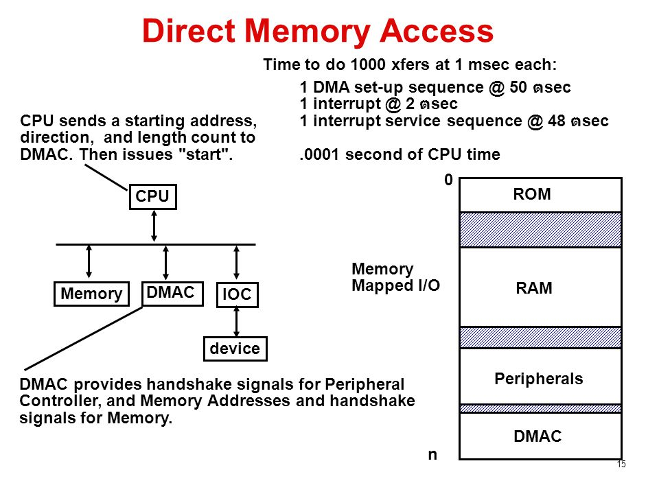 15 Direct Memory Access CPU IOC device Memory DMAC Time to do 1000 xfers at 1 msec each: 1 DMA set-up sequence @ 50 ต sec 1 interrupt @ 2 ต sec 1 interrupt service sequence @ 48 ต sec.0001 second of CPU time CPU sends a starting address, direction, and length count to DMAC.