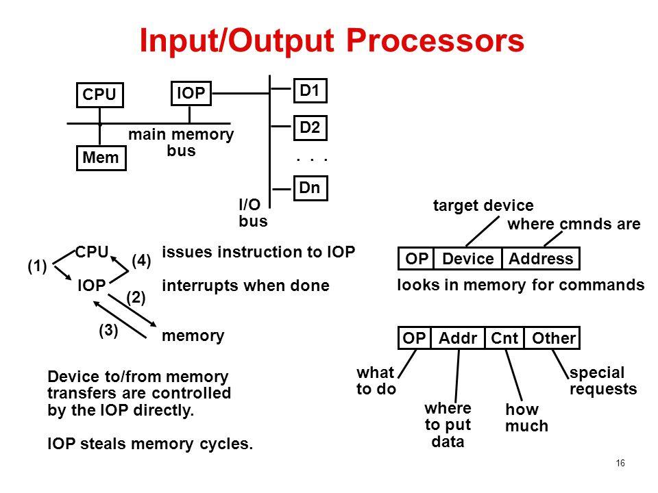 16 Input/Output Processors CPU IOP Mem D1 D2 Dn...