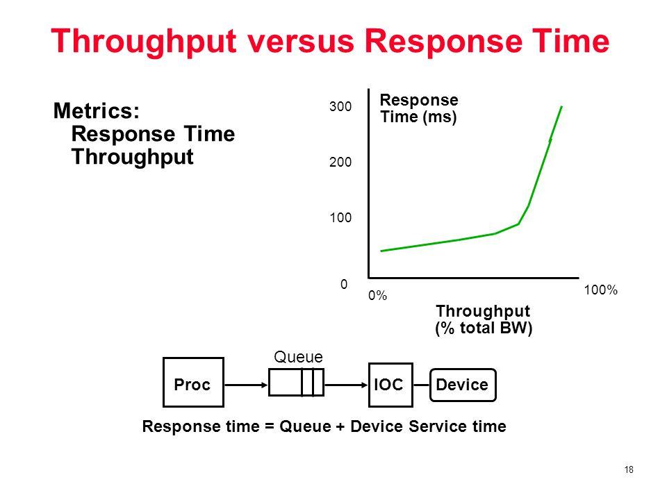 18 Throughput versus Response Time Response time = Queue + Device Service time 100% Response Time (ms) Throughput (% total BW) 0 100 200 300 0% Proc Queue IOCDevice Metrics: Response Time Throughput