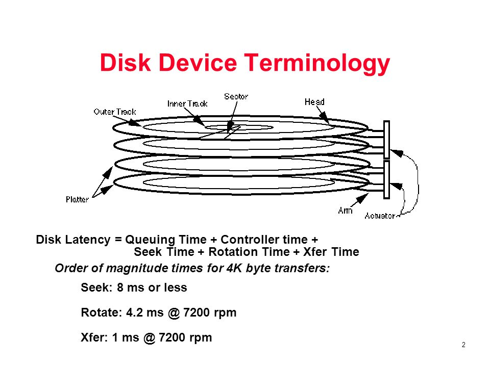 13 Programmed I/O (Polling) CPU IOC device Memory Is the data ready.