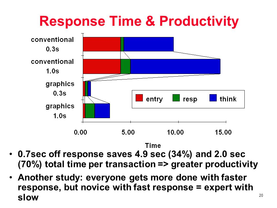 20 Response Time & Productivity 0.7sec off response saves 4.9 sec (34%) and 2.0 sec (70%) total time per transaction => greater productivity Another study: everyone gets more done with faster response, but novice with fast response = expert with slow