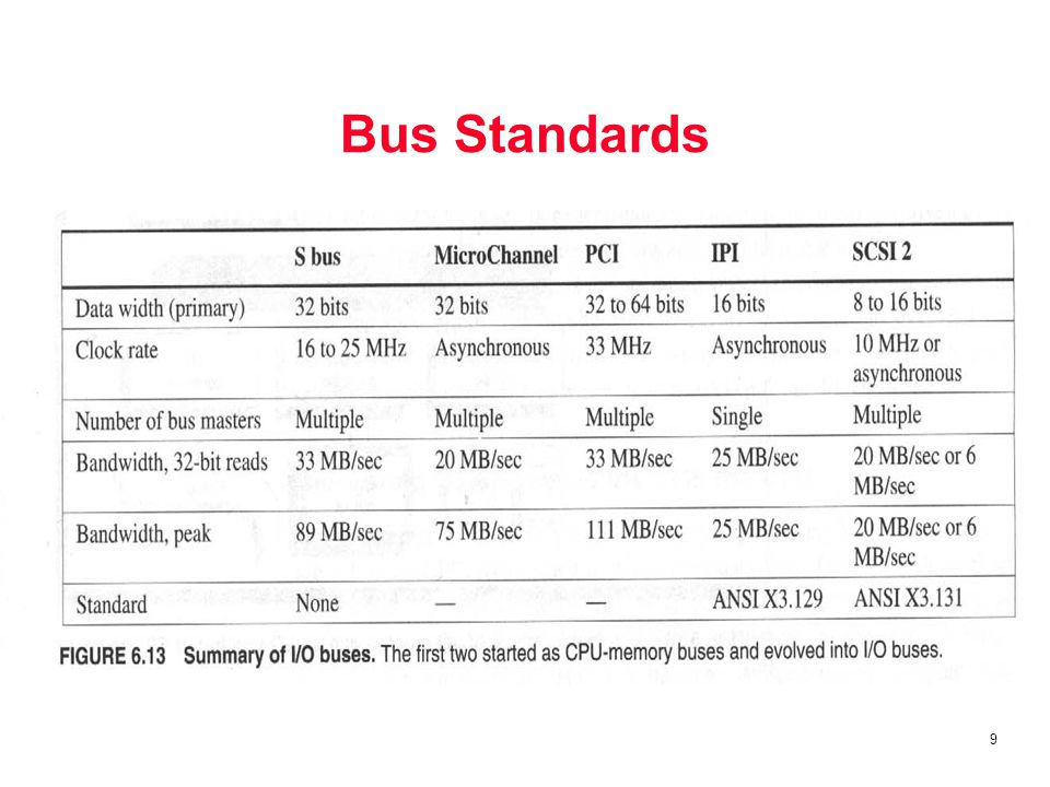 10 Interfacing Storage Devices to the CPU How physical connection of the I/O bus should be made –to memory –to cache Memory-mapped I/O or dedicated I/O bus –Memory-mapped: portions of memory address are assigned to I/O devices –I/O bus: has dedicated I/O opcodes Use Direct Memory Access (DMA) to decrease CPU load I/O devices usually concern multiple operations
