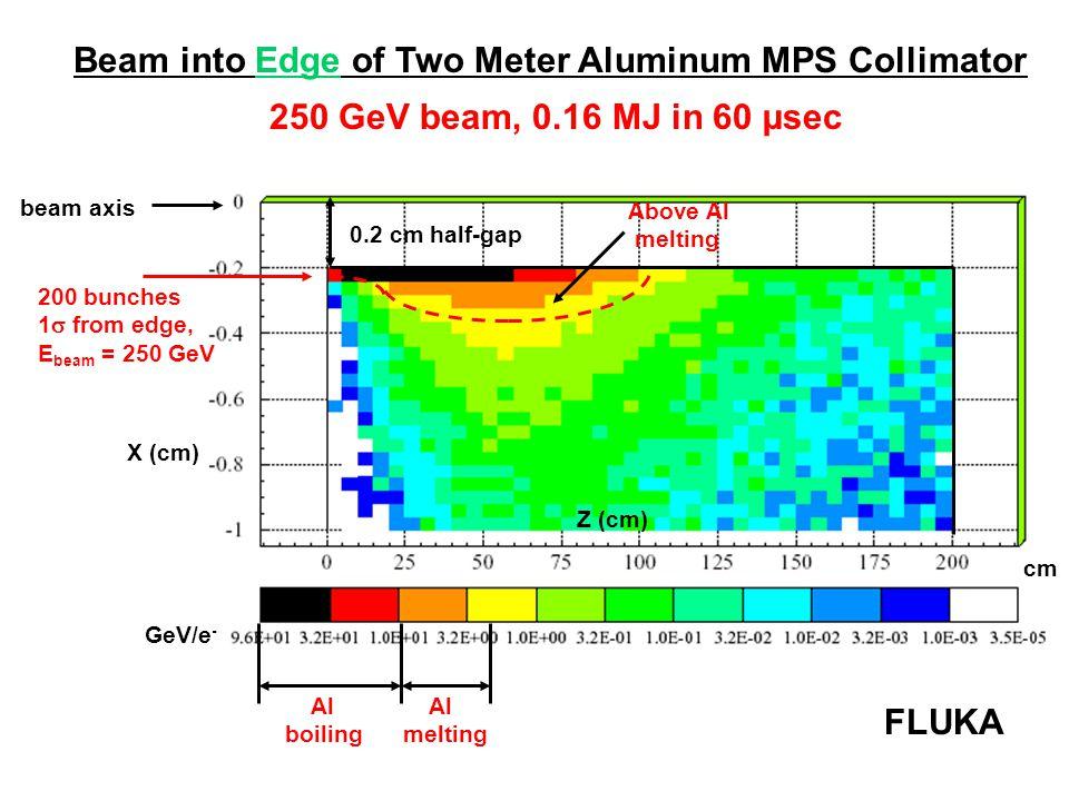 X (cm) beam axis Z (cm) cm Al melting Beam into Edge of Two Meter Aluminum MPS Collimator FLUKA 200 bunches 1  from edge, E beam = 250 GeV 0.2 cm half-gap 250 GeV beam, 0.16 MJ in 60 µsec Al boiling Above Al melting GeV/e -