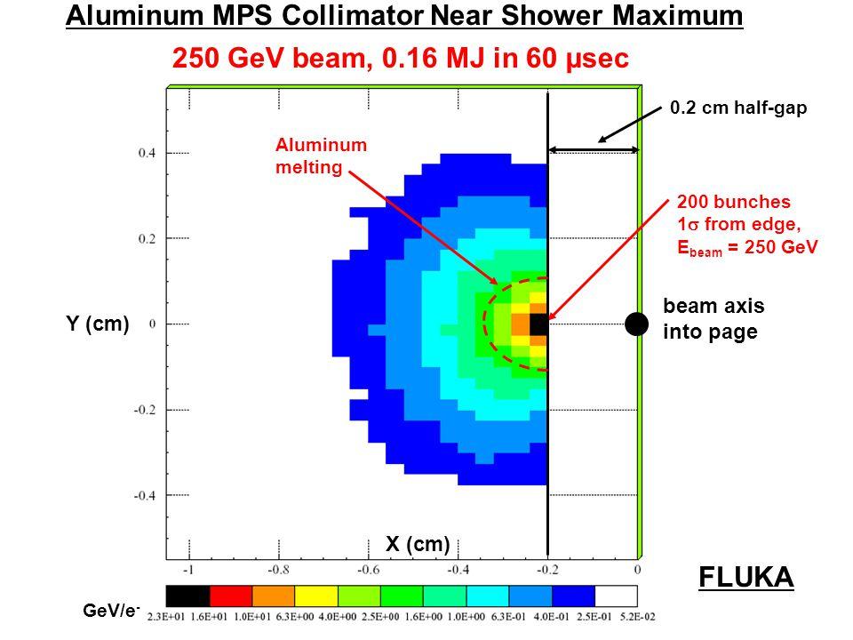 X (cm) beam axis Z (cm) cm Beam into Body of Two Meter Aluminum MPS Collimator FLUKA 200 bunches E beam = 250 GeV 0.2 cm half-gap 250 GeV beam, 0.16 MJ in 60 µsec Al boiling Al melting GeV/e -