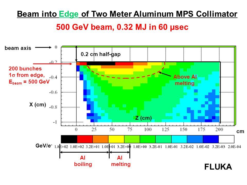 X (cm) beam axis Z (cm) cm Beam into Edge of Two Meter Aluminum MPS Collimator FLUKA 200 bunches 1  from edge, E beam = 500 GeV 0.2 cm half-gap 500 GeV beam, 0.32 MJ in 60 µsec Al boiling Al melting Above Al melting GeV/e -