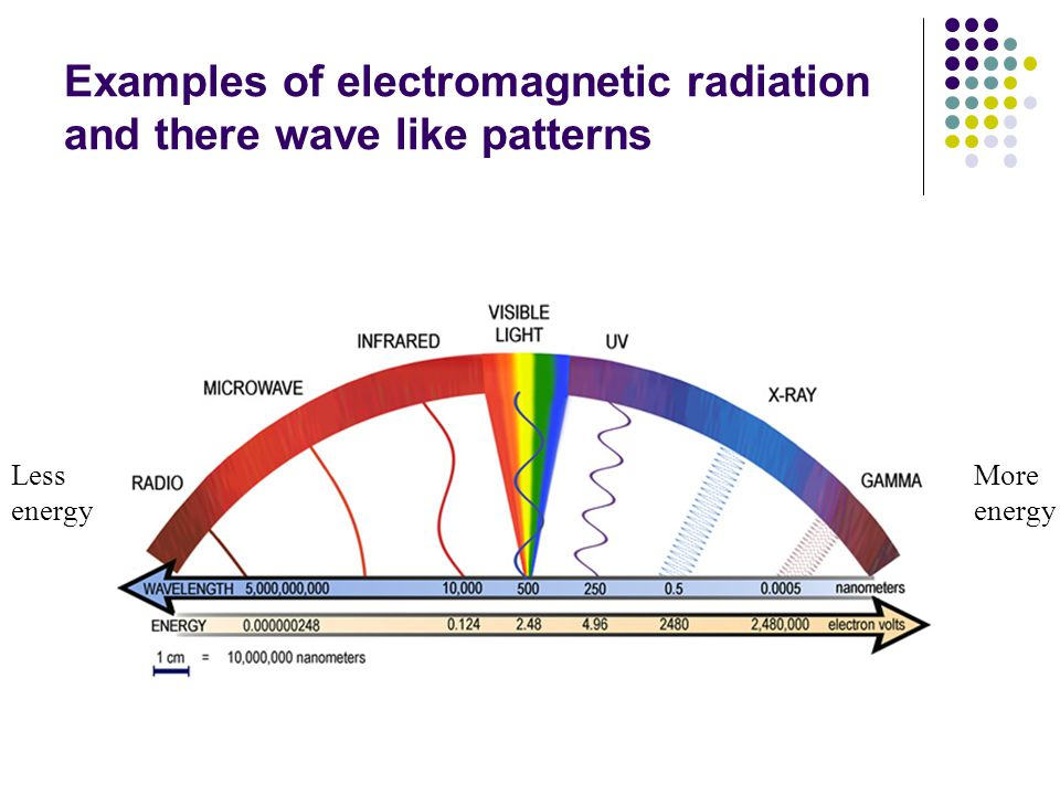 Electromagnetic Energy Made up of both wave and particle that travel in a straight line X-ray = bundle of energy, is termed, x-ray photon which has no