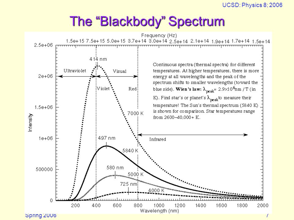 Spring 2006 UCSD: Physics 8; 2006 8 Blackbody spectra on logarithmic scale Sun peaks in visible band (0.5 microns), light bulbs at 1  m, we at 10  m.