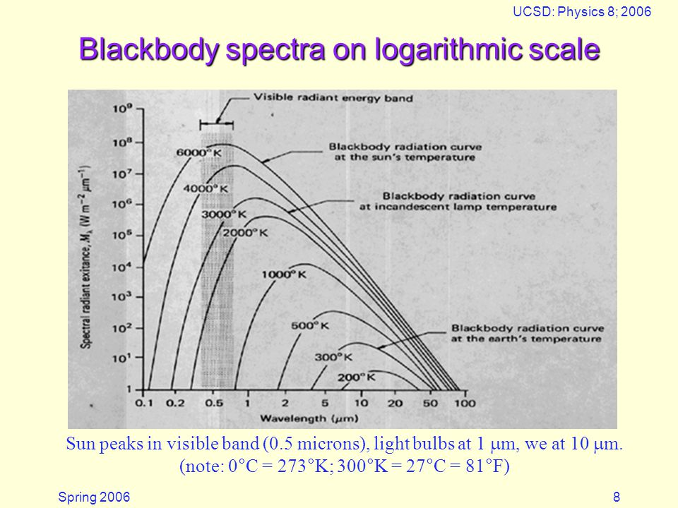 Spring 2006 UCSD: Physics 8; 2006 8 Blackbody spectra on logarithmic scale Sun peaks in visible band (0.5 microns), light bulbs at 1  m, we at 10  m