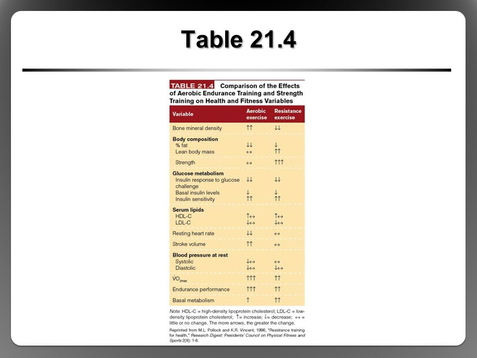 Table 21.4