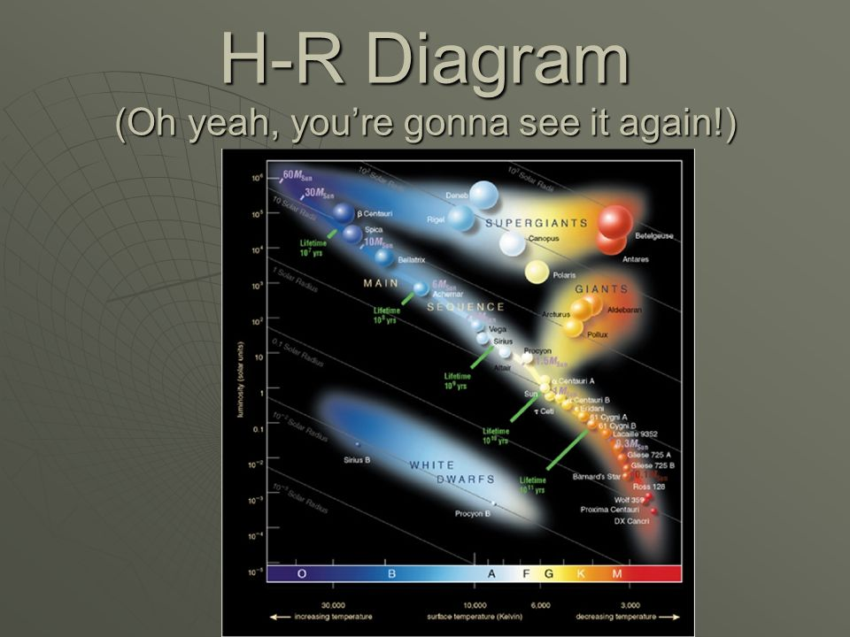H-R Diagram (Oh yeah, you're gonna see it again!)