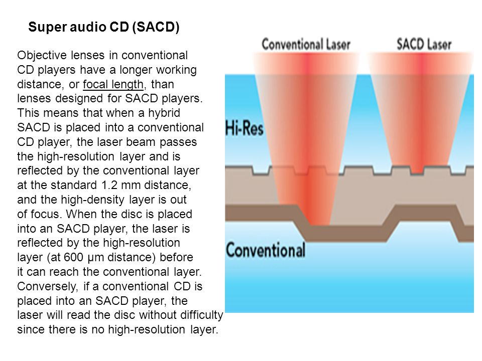 Super audio CD (SACD) Objective lenses in conventional CD players have a longer working distance, or focal length, than lenses designed for SACD players.