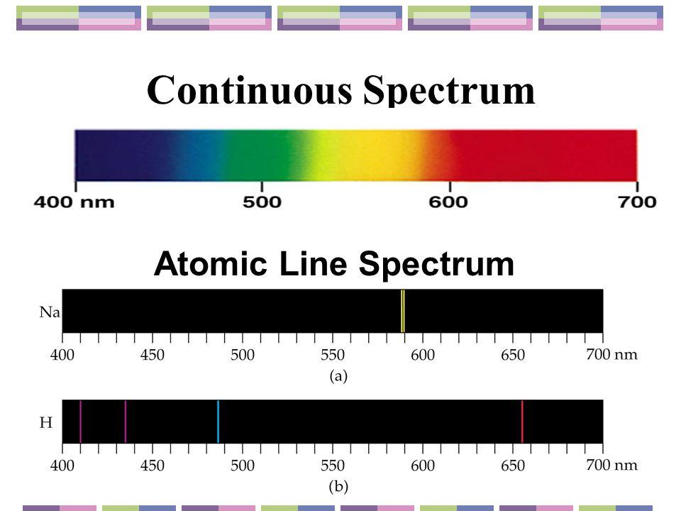 Continuous Spectrum Atomic Line Spectrum