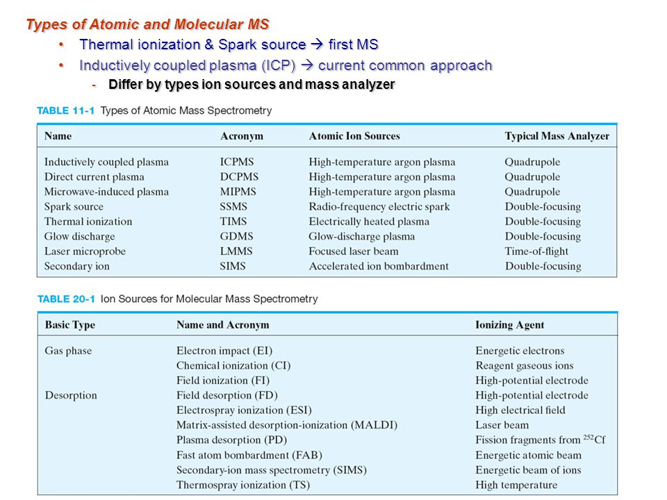 Types of Atomic and Molecular MS Thermal ionization & Spark source  first MSThermal ionization & Spark source  first MS Inductively coupled plasma (