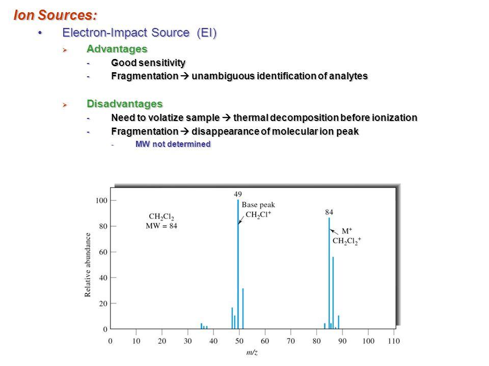 Ion Sources: Electron-Impact Source (EI)Electron-Impact Source (EI)  Advantages - Good sensitivity - Fragmentation  unambiguous identification of an