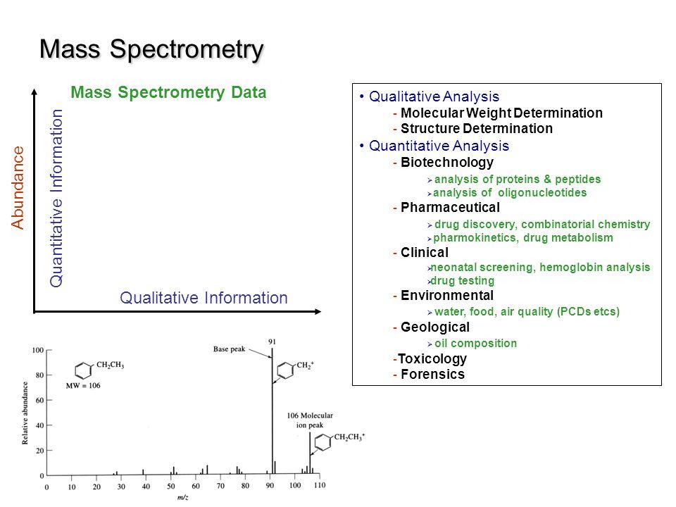 Mass Spectrometry Abundance Qualitative Information Quantitative Information Mass Spectrometry Data Qualitative Analysis - Molecular Weight Determinat