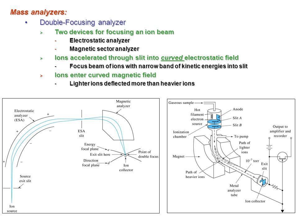Mass analyzers: Double-Focusing analyzerDouble-Focusing analyzer  Two devices for focusing an ion beam - Electrostatic analyzer - Magnetic sector ana