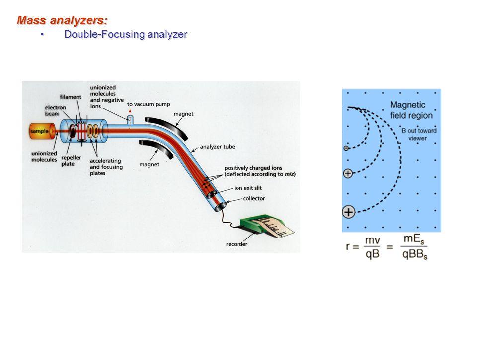 Mass analyzers: Double-Focusing analyzerDouble-Focusing analyzer