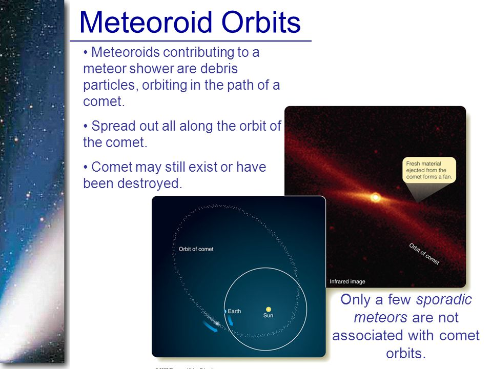 Meteoroid Orbits Meteoroids contributing to a meteor shower are debris particles, orbiting in the path of a comet. Spread out all along the orbit of t