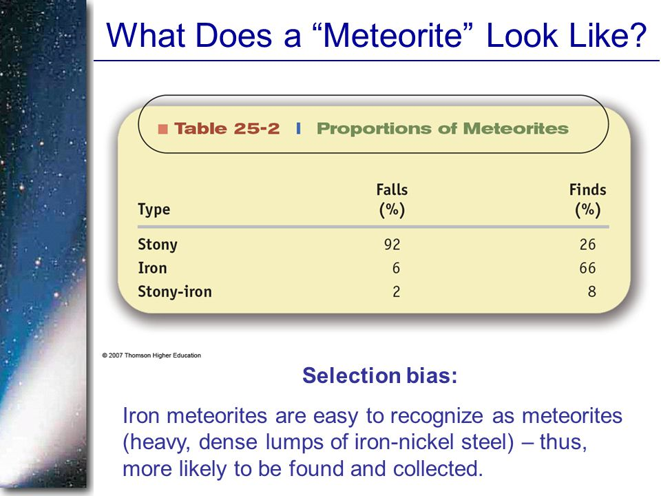 "What Does a ""Meteorite"" Look Like? Selection bias: Iron meteorites are easy to recognize as meteorites (heavy, dense lumps of iron-nickel steel) – thu"