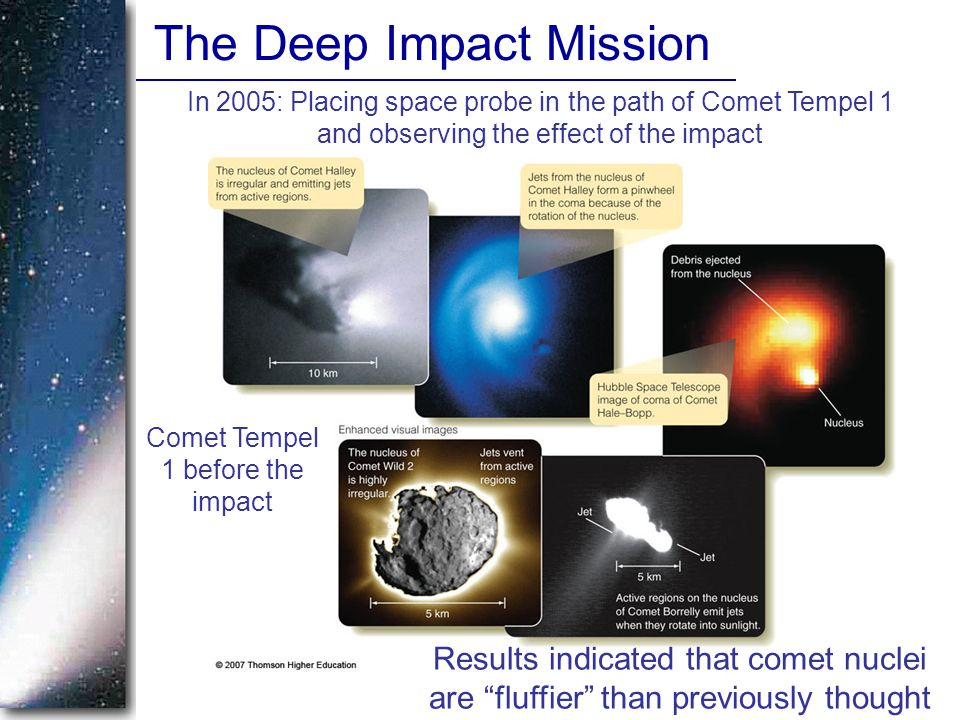 The Deep Impact Mission In 2005: Placing space probe in the path of Comet Tempel 1 and observing the effect of the impact Comet Tempel 1 before the impact Results indicated that comet nuclei are fluffier than previously thought
