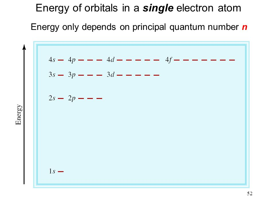 52 Energy of orbitals in a single electron atom Energy only depends on principal quantum number n