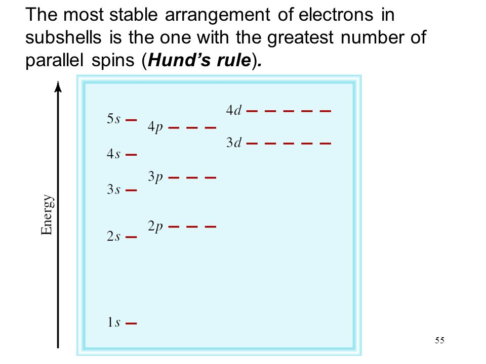55 The most stable arrangement of electrons in subshells is the one with the greatest number of parallel spins (Hund's rule).